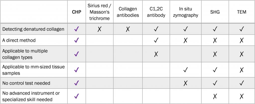 CHP im Vergleich